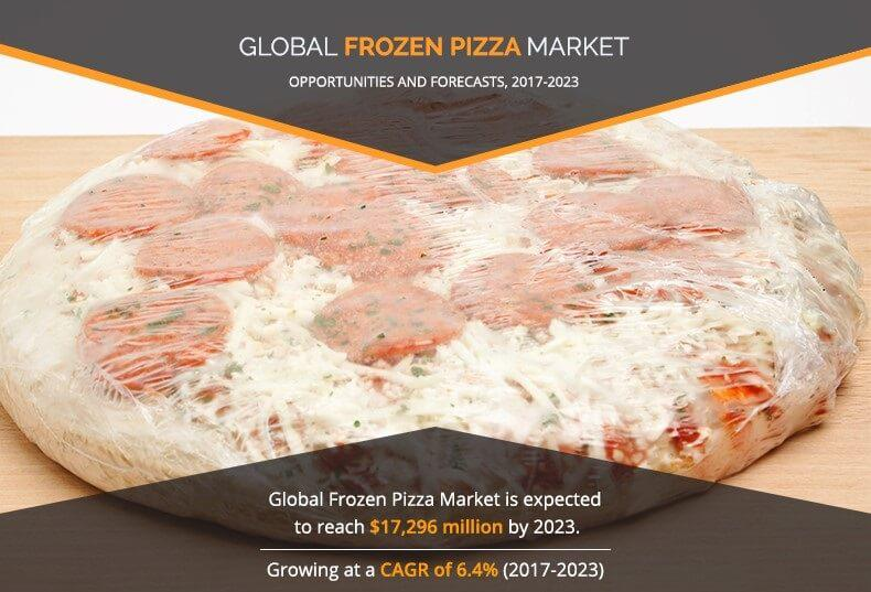Frozen Pizza Market Expected to Reach $17,296 Million by 2023: