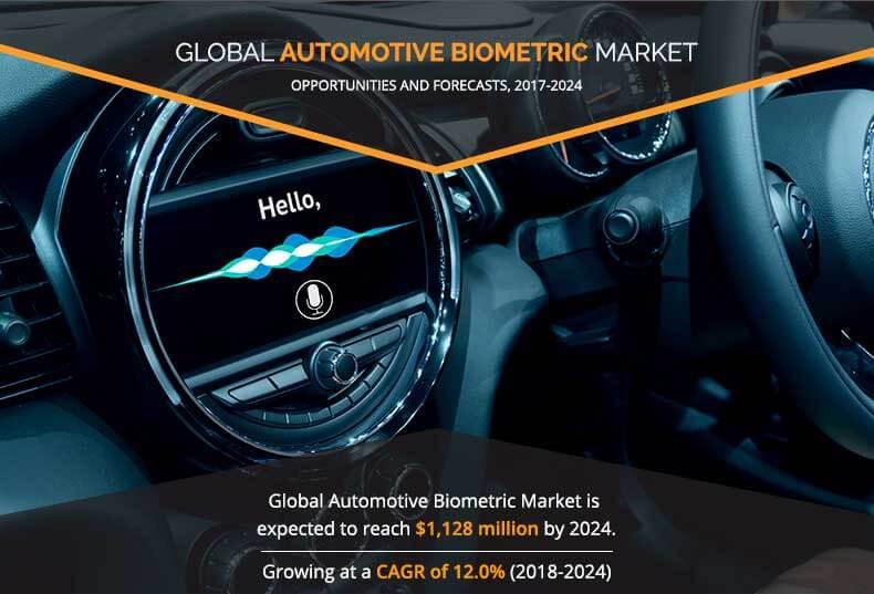 Automotive Biometric Market Expected to Reach $1,128 Million