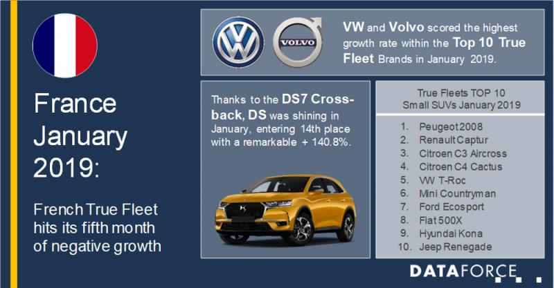 True Fleets with their fifth consecutive month of decline but