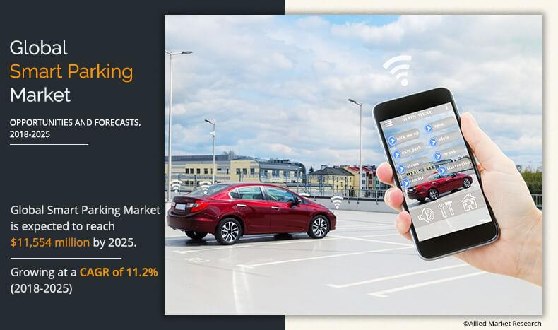 Smart Parking Market Expected to reach $11,553.6 Million