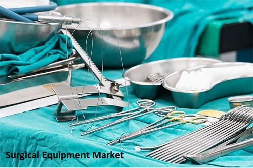 Surgical Equipment Market Estimated to Reach Approximately