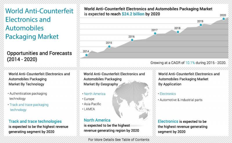 Anti-Counterfeit Electronics and Automobiles Packaging Market