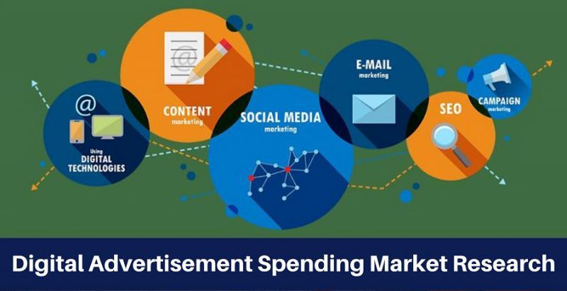 Global Digital Advertisement Spending Market 2019-2026: