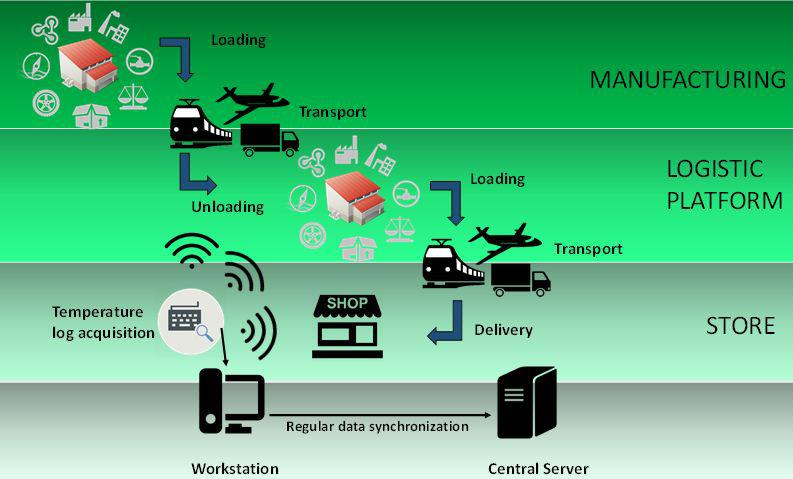 Cold Chain Tracking And Monitoring