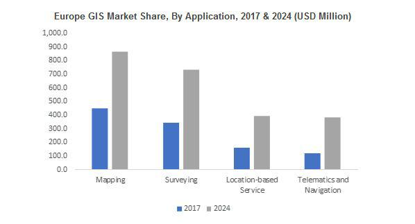 (GIS) Geographic Information System Market