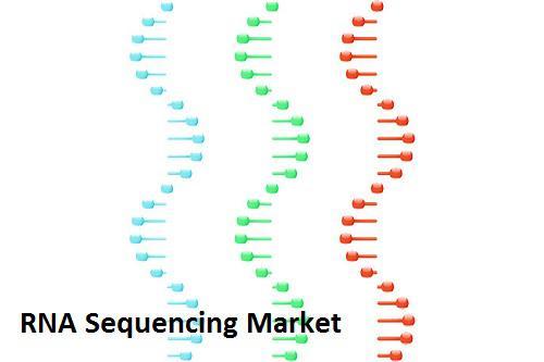 RNA Sequencing Market