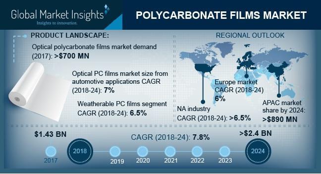 Polycarbonate Films Market