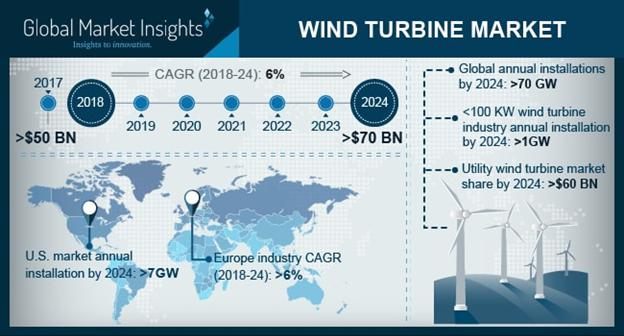 Wind Turbine Market a Comprehensive Analysis | Key Players -