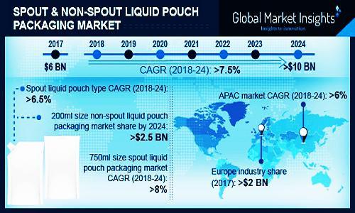Spout & Non-Spout Liquid Pouch Packaging Market