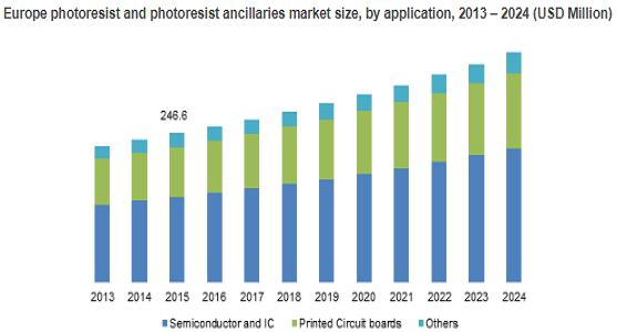 Photoresist And Photoresist Ancillaries Market