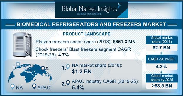 Biomedical Refrigerators and Freezers Market