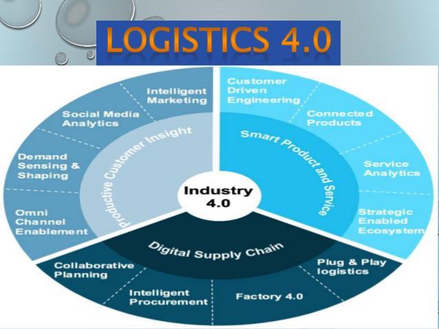 Global Logistics 4.0 Market, Top key players are Honeywell