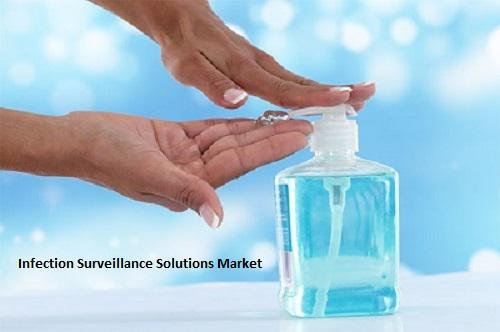 Infection Surveillance Solutions Market by 2025: Key Players