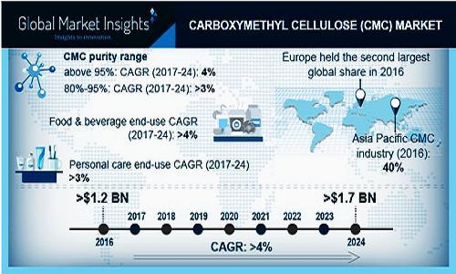 Carboxymethyl Cellulose (CMC) Market