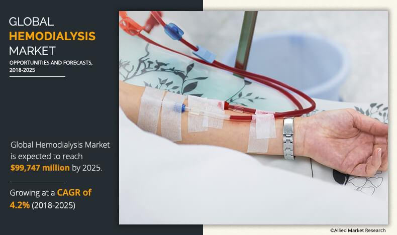 Hemodialysis Market Witness Significant Growth by 2025: Report