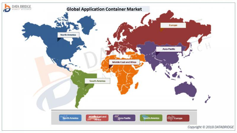 Global Application Container Market