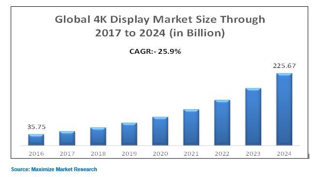 Global 4k Display Market