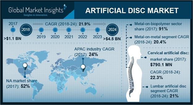 Artificial Discs Market