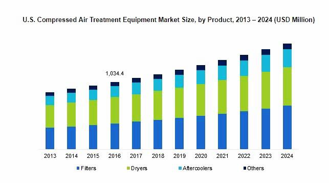 Compressed Air Treatment Equipment Market