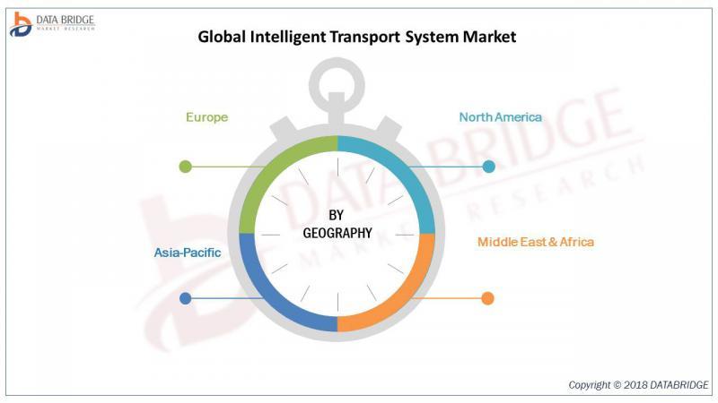 Global Intelligent Transport System Market
