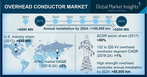 Overhead Conductor Market