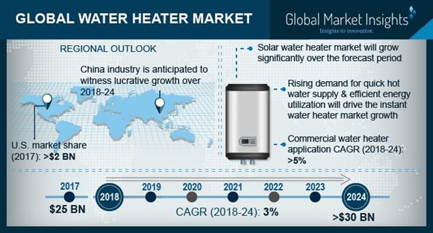 Global Water Heater Market