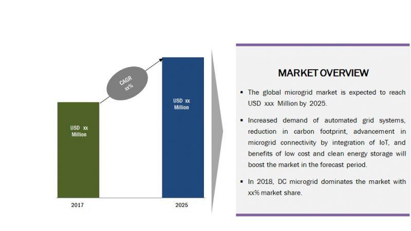Global Microgrid Market 2025