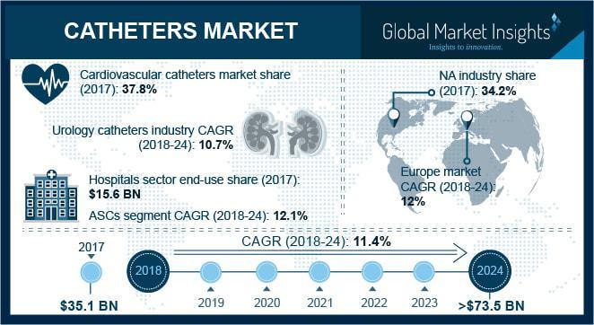 Catheters Market