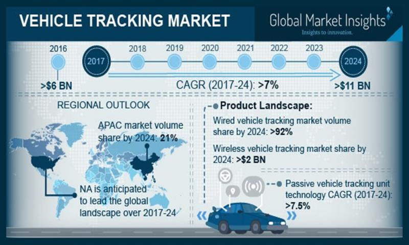 GMI forecasts Vehicle Tracking Market growth | Calamp,