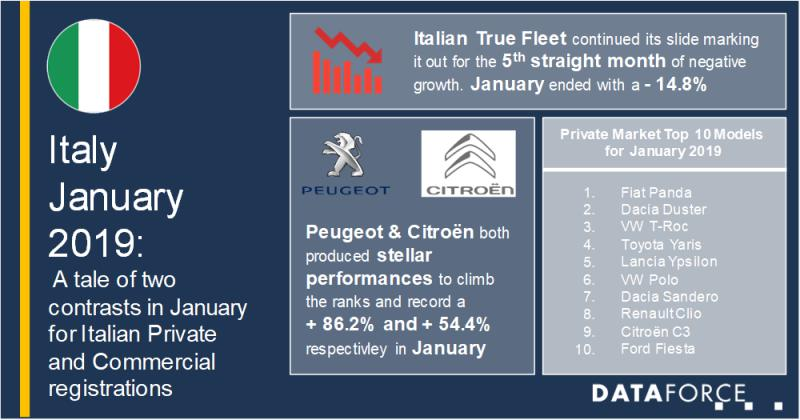 A tale of two contrasts in January for Italian Private