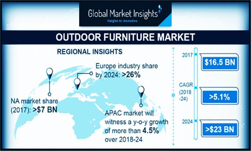 Outdoor Furniture Market