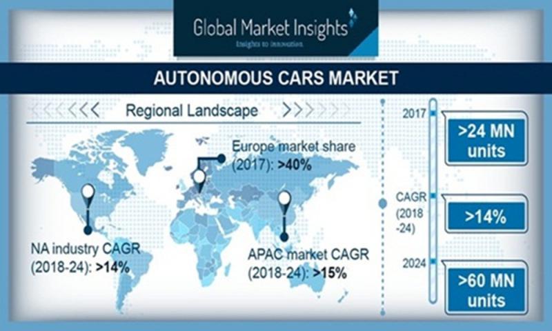 Autonomous Vehicles Market Research Study for Forecast Period