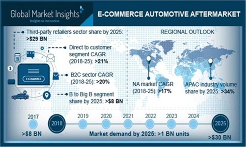 Study Sees Growth in E-commerce Automotive Aftermarket