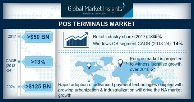 POS Terminals Market