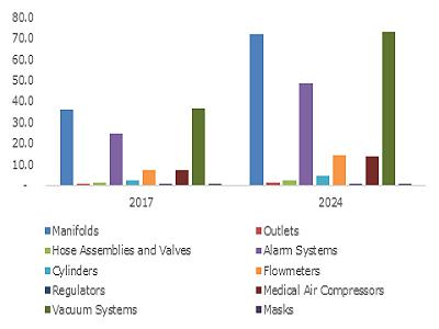 India Medical Gas Equipment Market Size, By Product, 2017 & 2024, (USD Million)