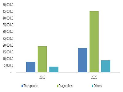 U.S. Medical Electronics Market Size, By Product, 2018 & 2025 (USD Million)