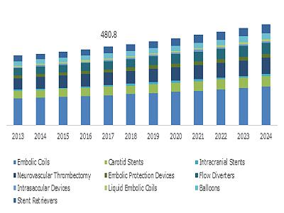 U.S. Neurovascular Devices Market, By Product, 2013 ? 2024