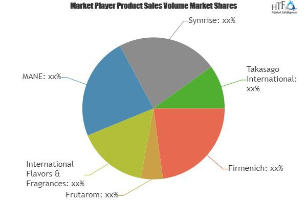 Flavors and Fragrances Chemicals Market Growing Popularity