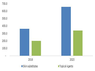 U.S. Wound Care Biologics Market Size, By Product, 2018 & 2025 (USD Million)