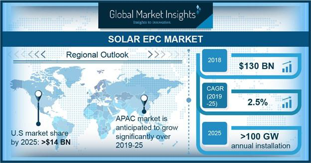By 2025, Solar EPC Market in U.S.to surpass $14 billion|By Top