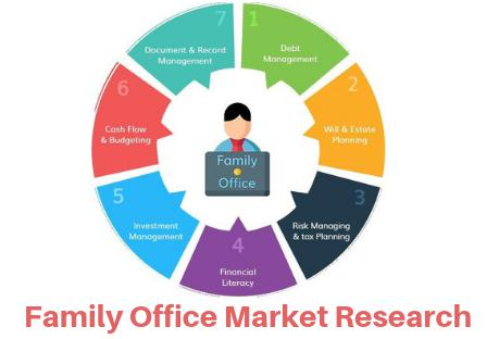 The Insight of Family Office Market 2019 to 2026 by Major Players: