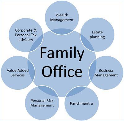 Family Office Market