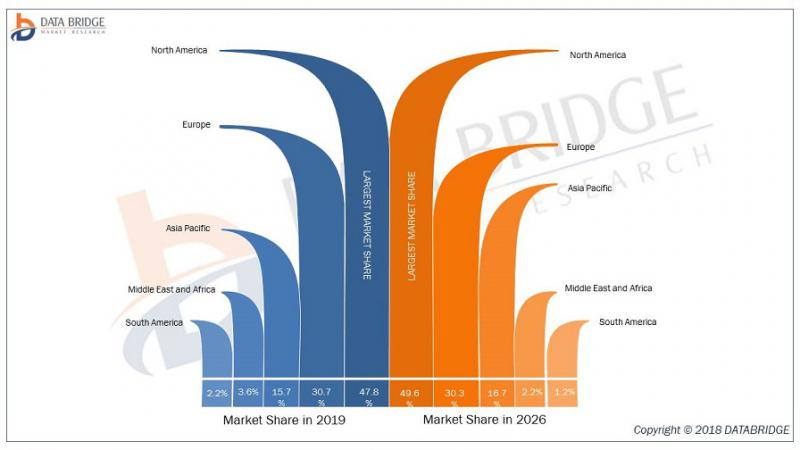 Global Video Servers Market