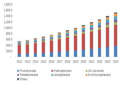 U.S. Apheresis Equipment Market Size, by procedure, 2012- 2024 (USD Million)