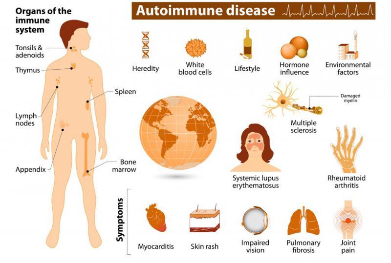 Autoimmune Treatment Market North America Leads the Global