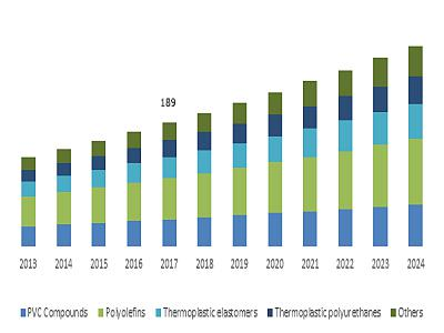 India Medical Fluid Bags Market, By Material, 2013 – 2024 (USD Million)