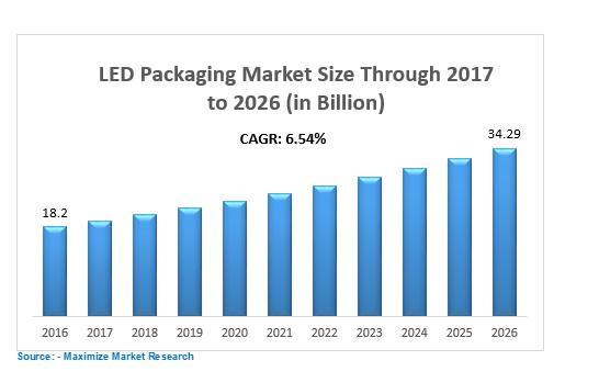 Led Packeging Market