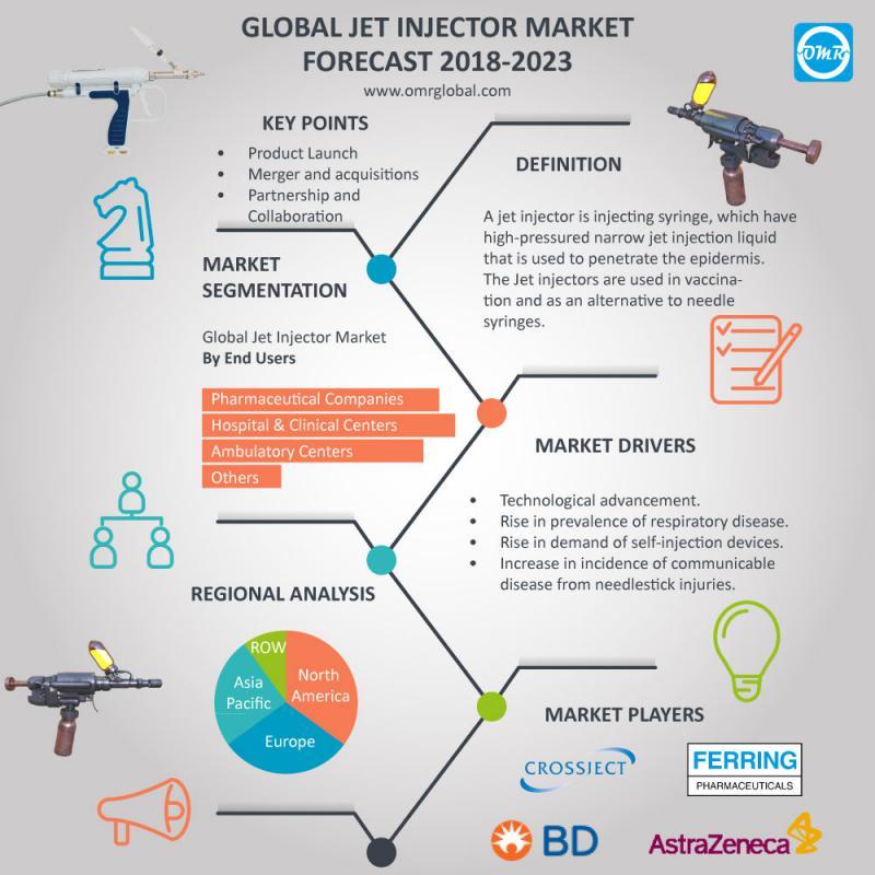 Jet Injector Market