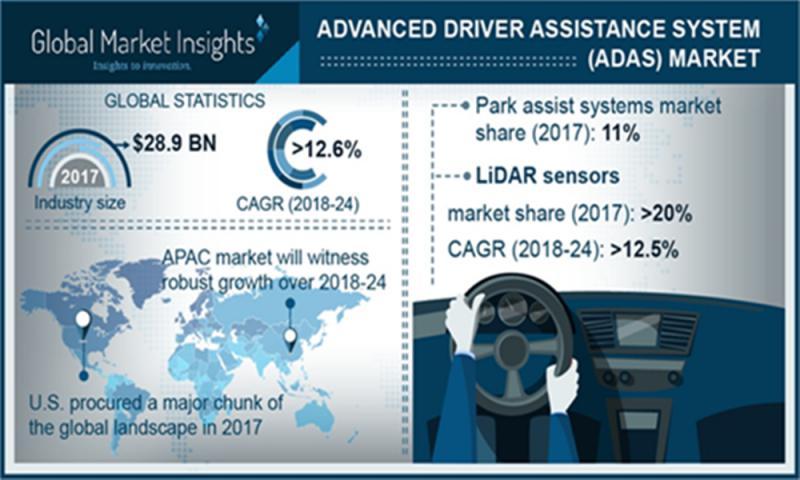 Intelligent Transportation System (ITS) Market for Airways