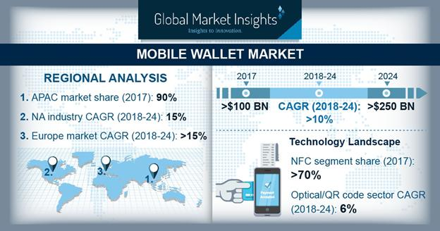 By 2024, Mobile Wallet Market to Expanding at 10%+ CAGR| By Top Key